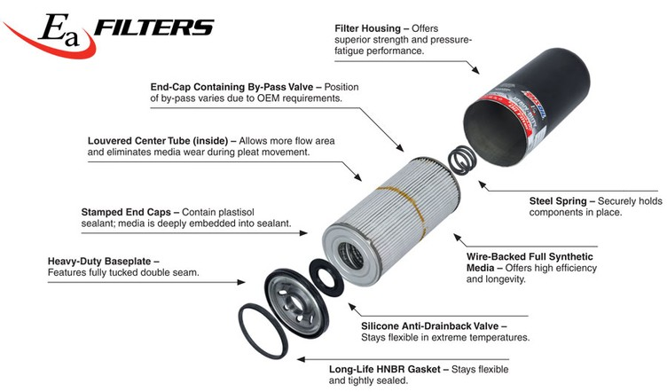 Ea Oil Filters' full-synthetic media technology